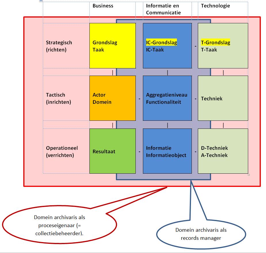 Citaten Zoeken Op Trefwoord : Negenvlaksmodel informatiebeheer